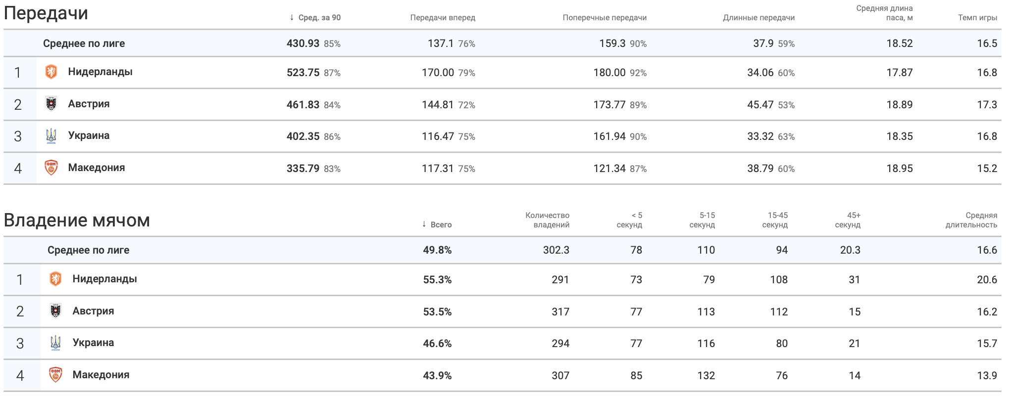 Итоги группы C в цифрах WyScout: без позитива для Украины - изображение 5