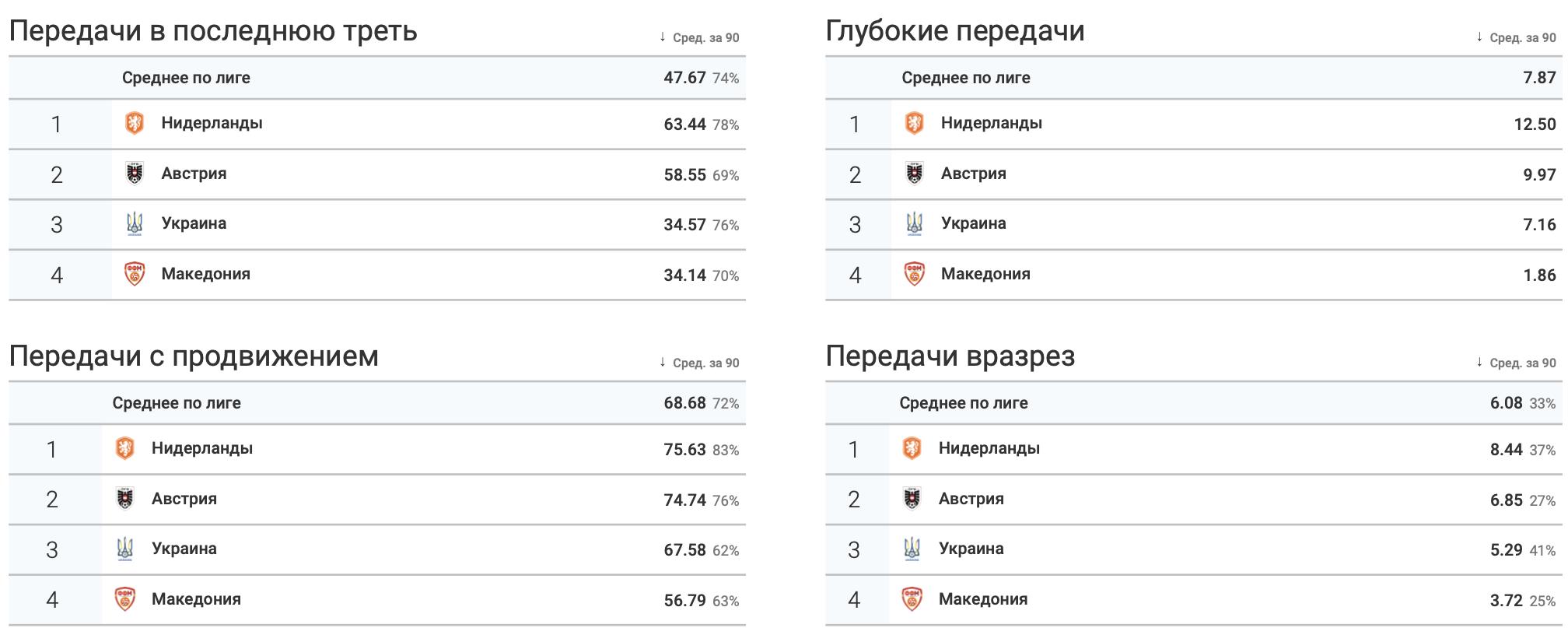 Итоги группы C в цифрах WyScout: без позитива для Украины - изображение 6