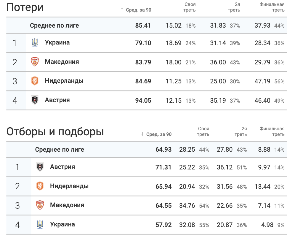 Итоги группы C в цифрах WyScout: без позитива для Украины - изображение 7
