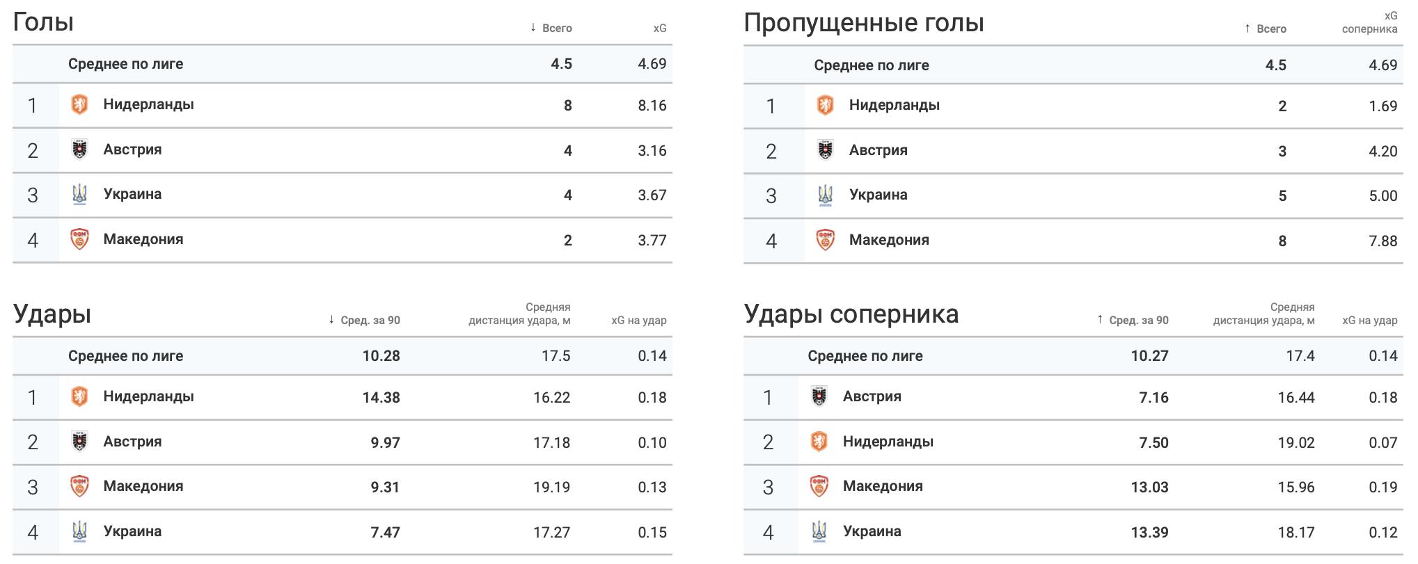 Итоги группы C в цифрах WyScout: без позитива для Украины - изображение 2