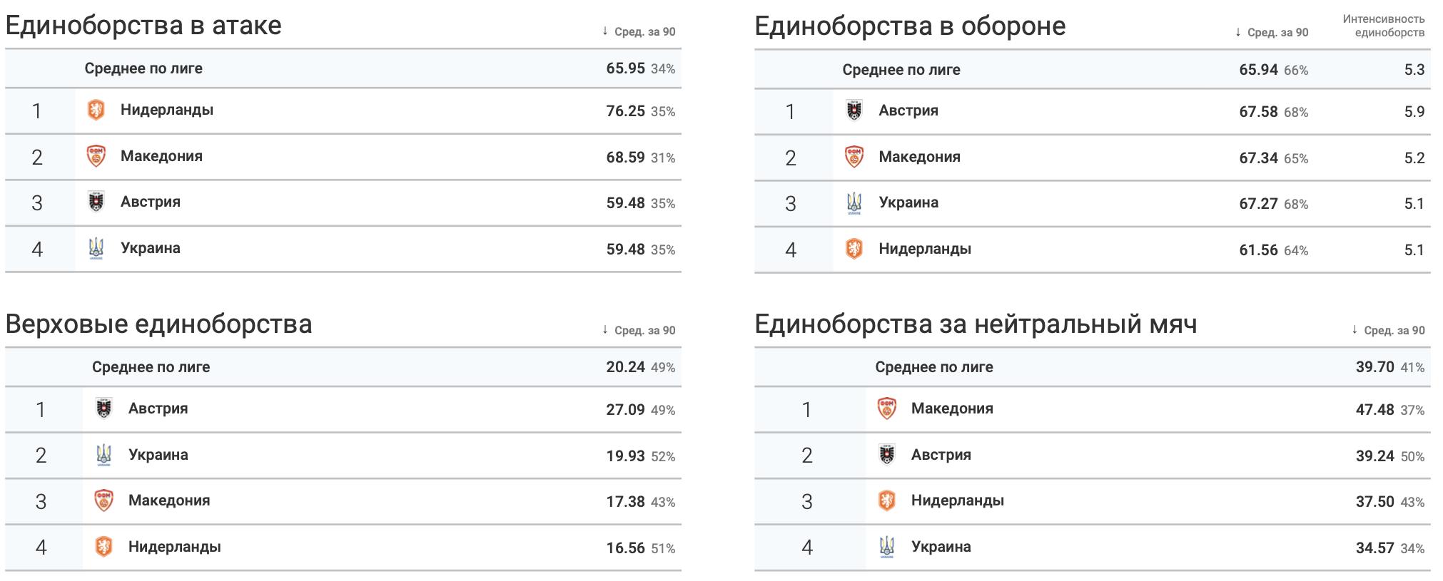 Итоги группы C в цифрах WyScout: без позитива для Украины - изображение 8