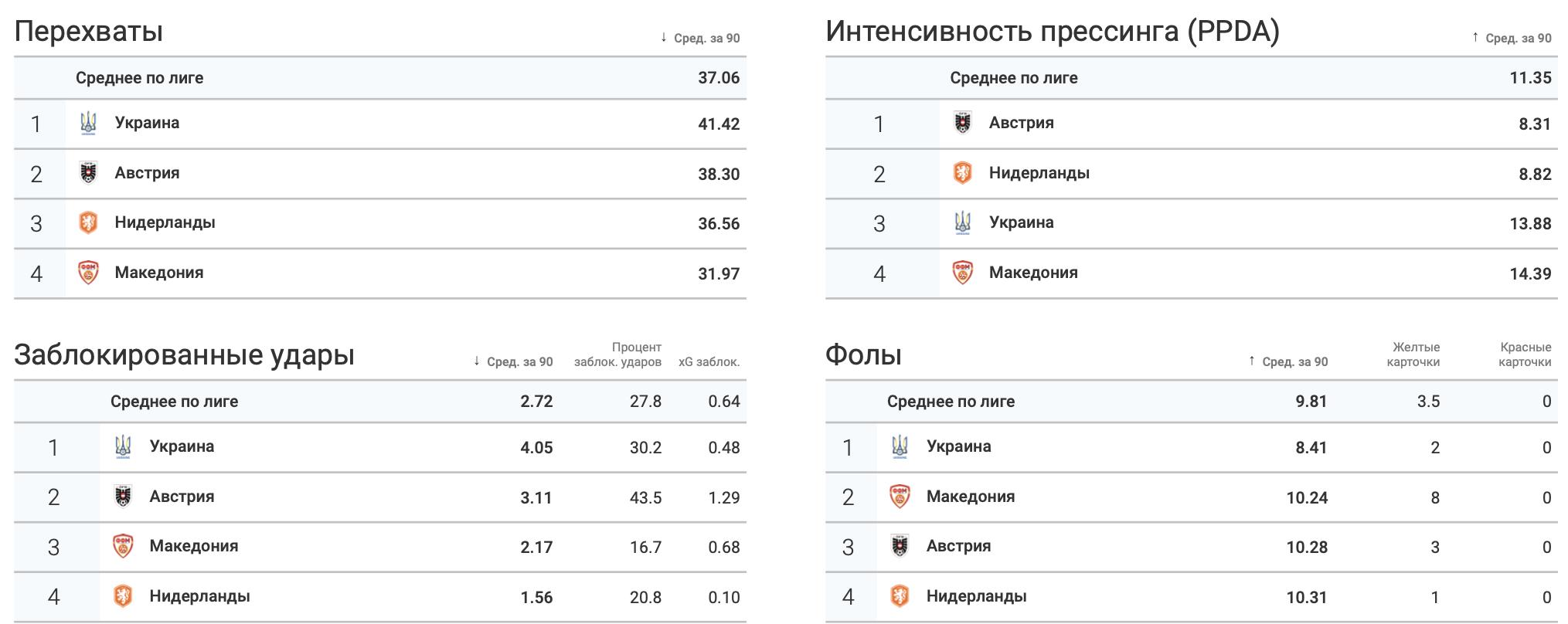 Итоги группы C в цифрах WyScout: без позитива для Украины - изображение 9
