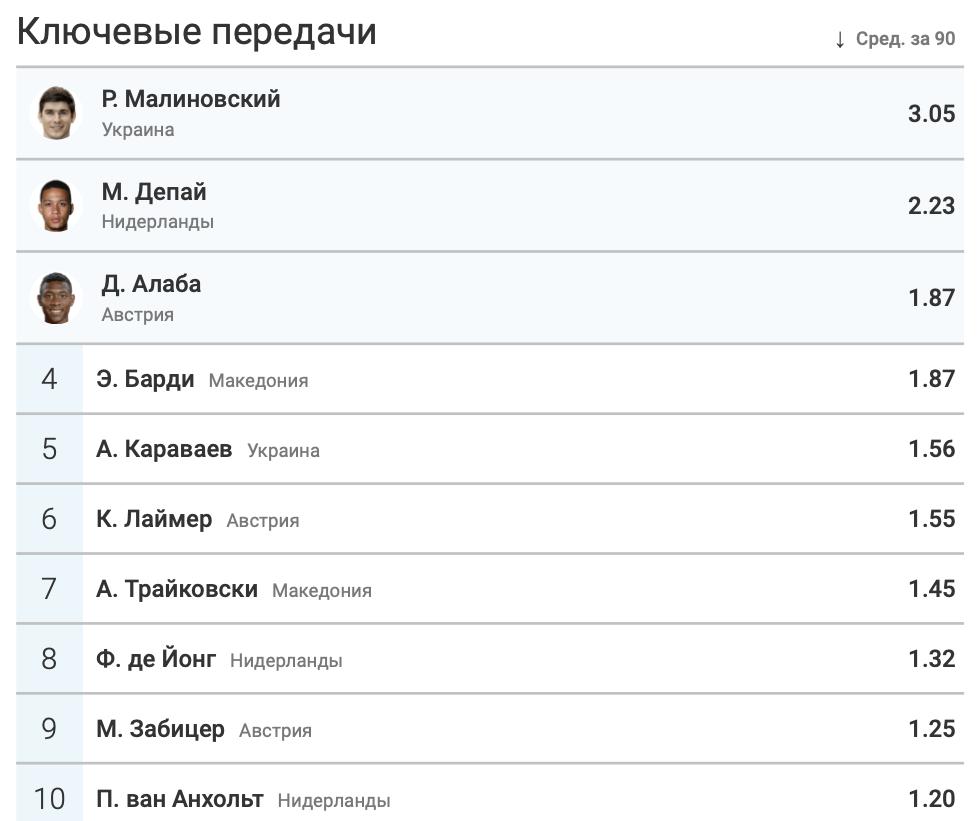 Итоги группы C в цифрах WyScout: без позитива для Украины - изображение 10