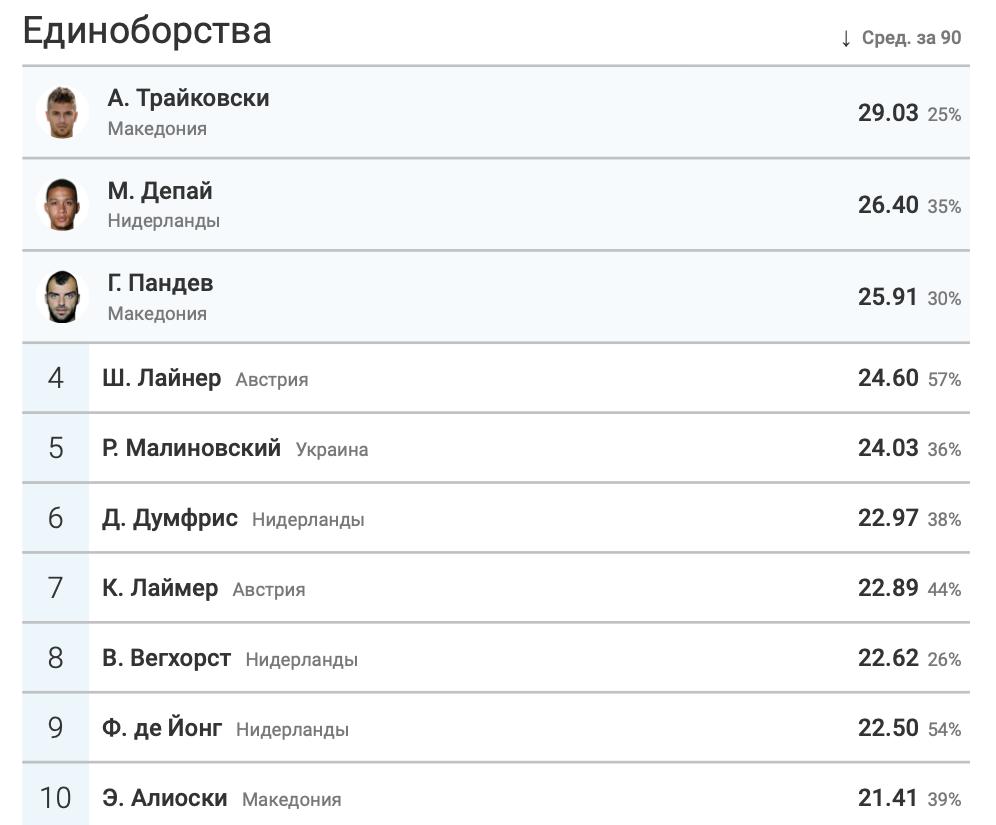 Итоги группы C в цифрах WyScout: без позитива для Украины - изображение 11