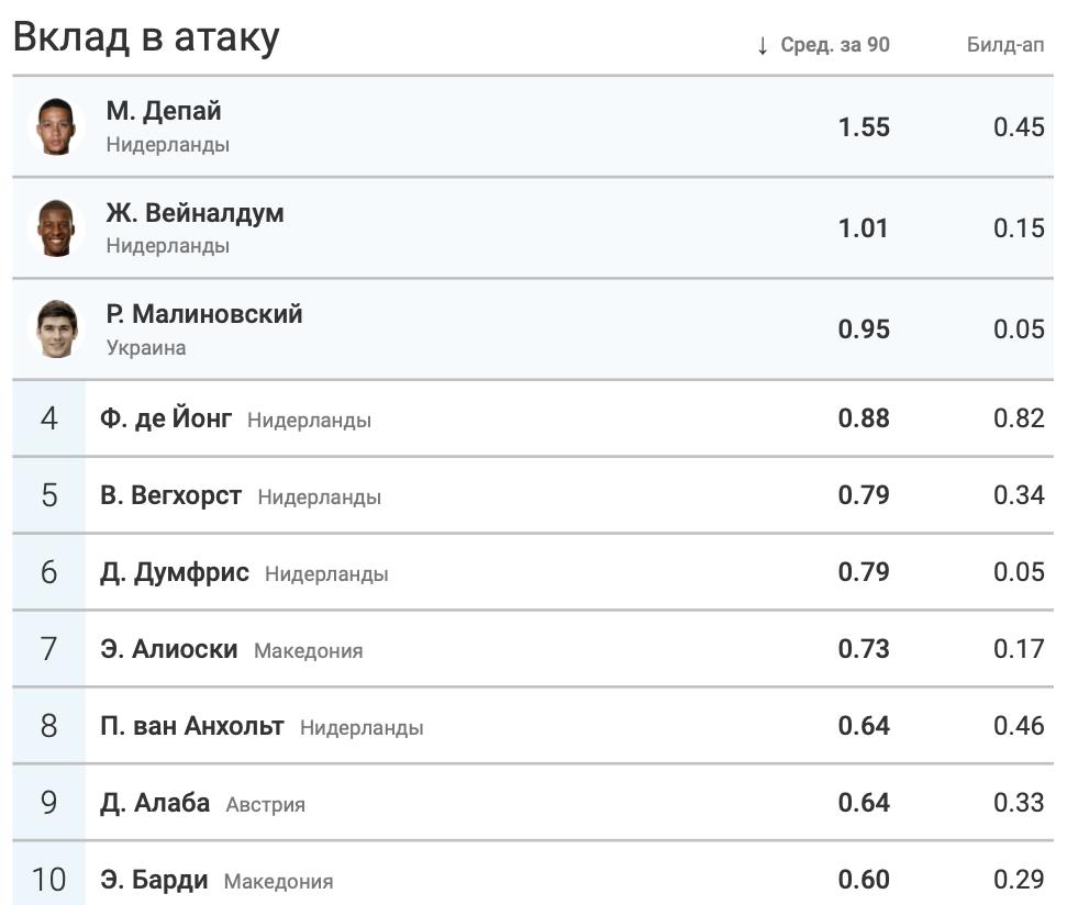 Итоги группы C в цифрах WyScout: без позитива для Украины - изображение 12