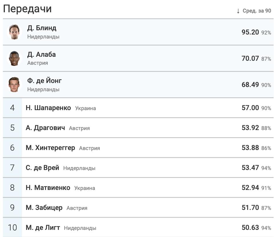Итоги группы C в цифрах WyScout: без позитива для Украины - изображение 13