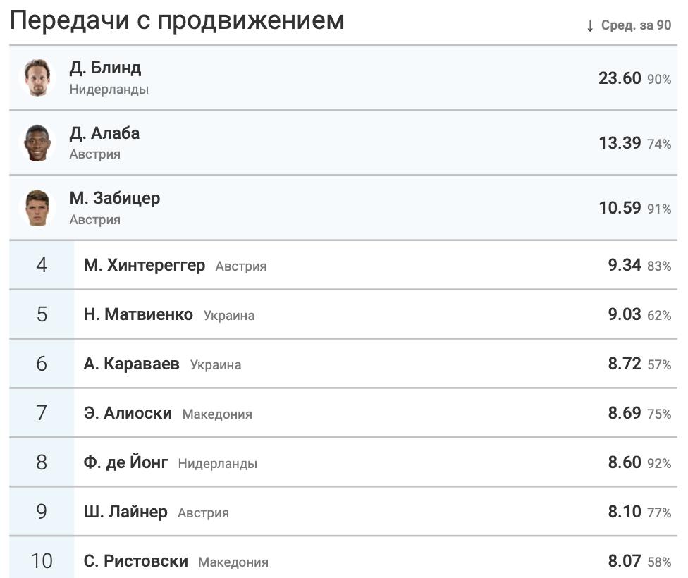 Итоги группы C в цифрах WyScout: без позитива для Украины - изображение 14