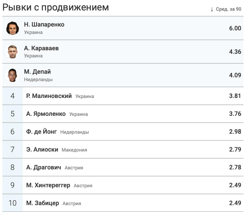 Итоги группы C в цифрах WyScout: без позитива для Украины - изображение 15