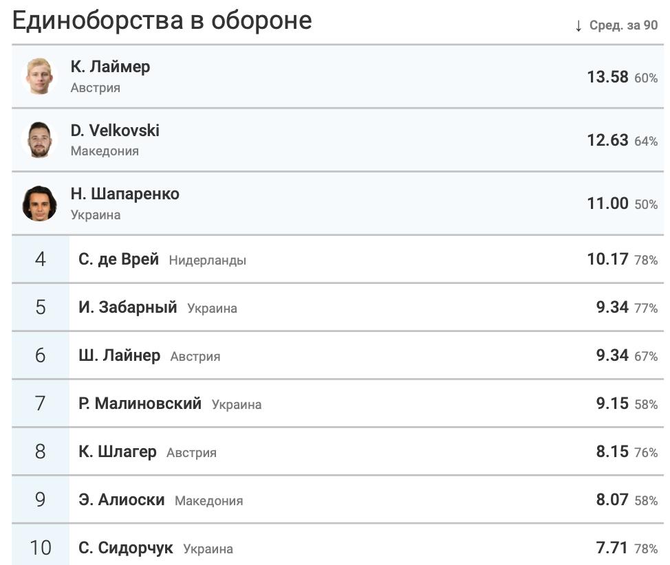 Итоги группы C в цифрах WyScout: без позитива для Украины - изображение 16