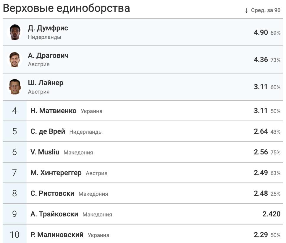 Итоги группы C в цифрах WyScout: без позитива для Украины - изображение 17