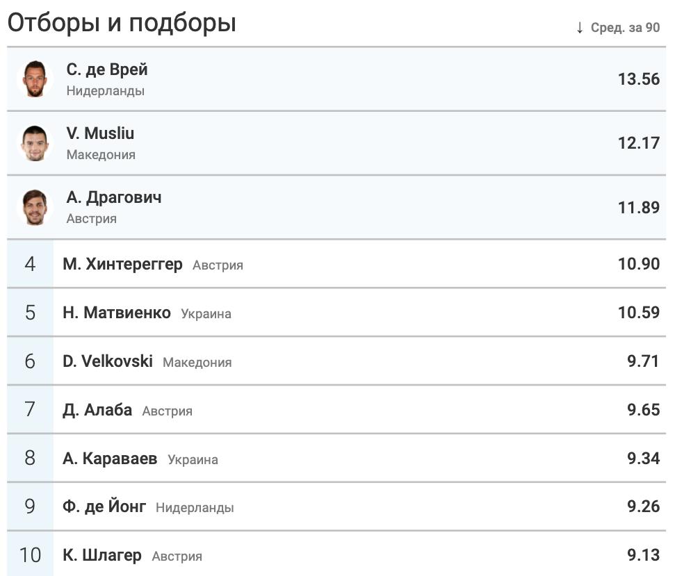 Итоги группы C в цифрах WyScout: без позитива для Украины - изображение 18