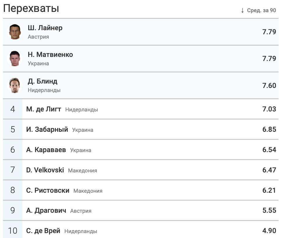 Итоги группы C в цифрах WyScout: без позитива для Украины - изображение 19