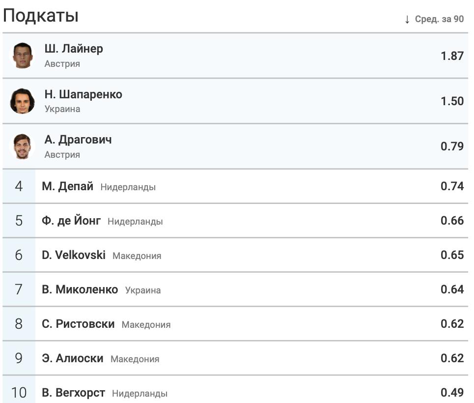 Итоги группы C в цифрах WyScout: без позитива для Украины - изображение 20