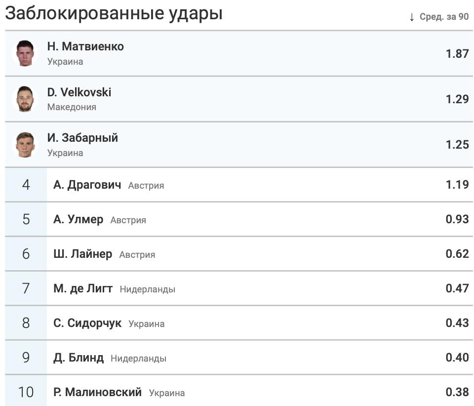 Итоги группы C в цифрах WyScout: без позитива для Украины - изображение 21