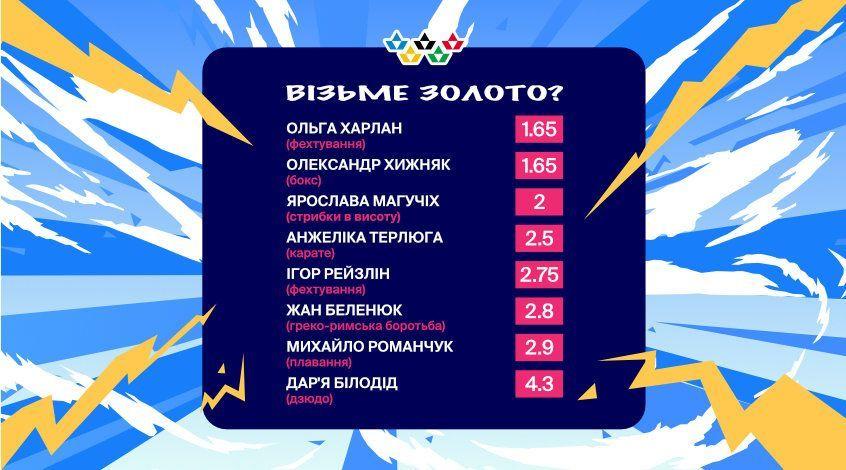 Favbet назвав головні медальні шанси України на Олімпіаді - изображение 1