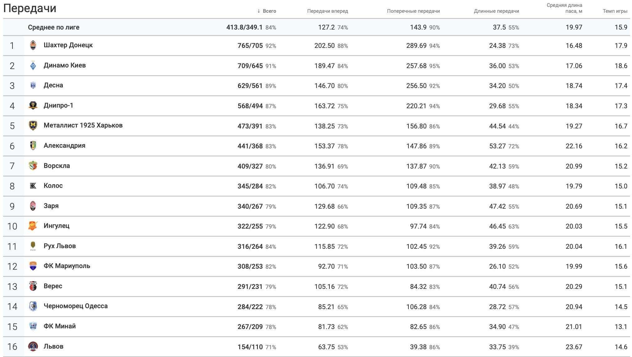 """2-й тур УПЛ: """"Шахтер"""" вновь отдал больше всех передач, Шапаренко - лучший по этому показателю среди игроков - изображение 1"""