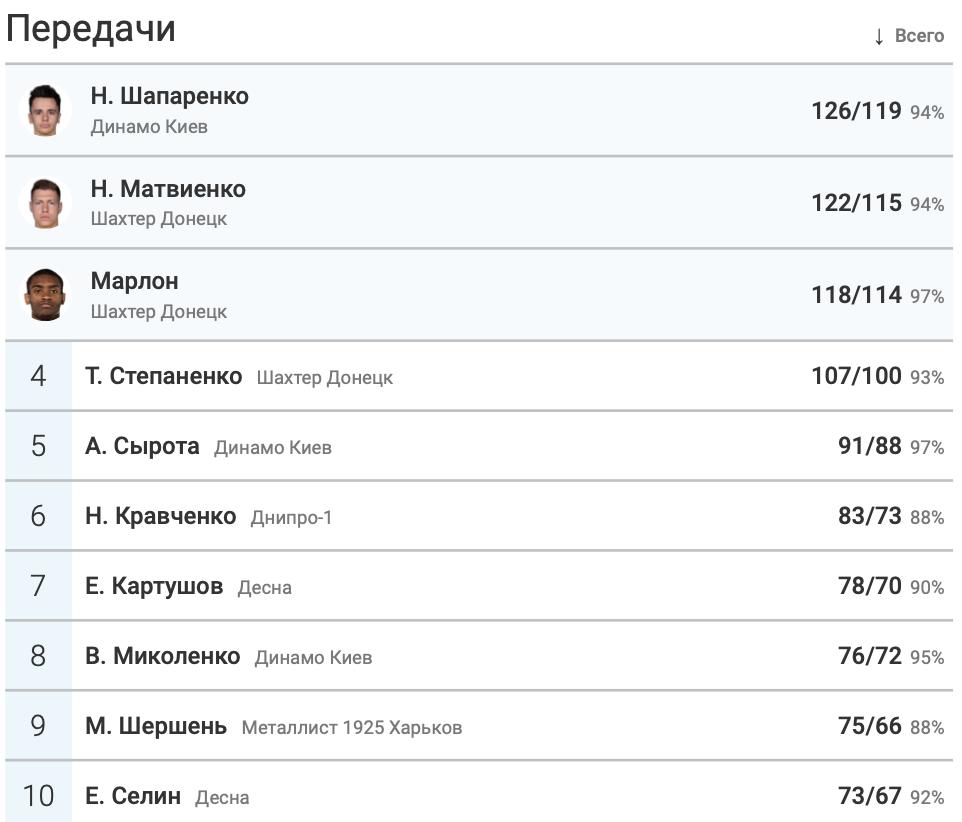 """2-й тур УПЛ: """"Шахтер"""" вновь отдал больше всех передач, Шапаренко - лучший по этому показателю среди игроков - изображение 2"""