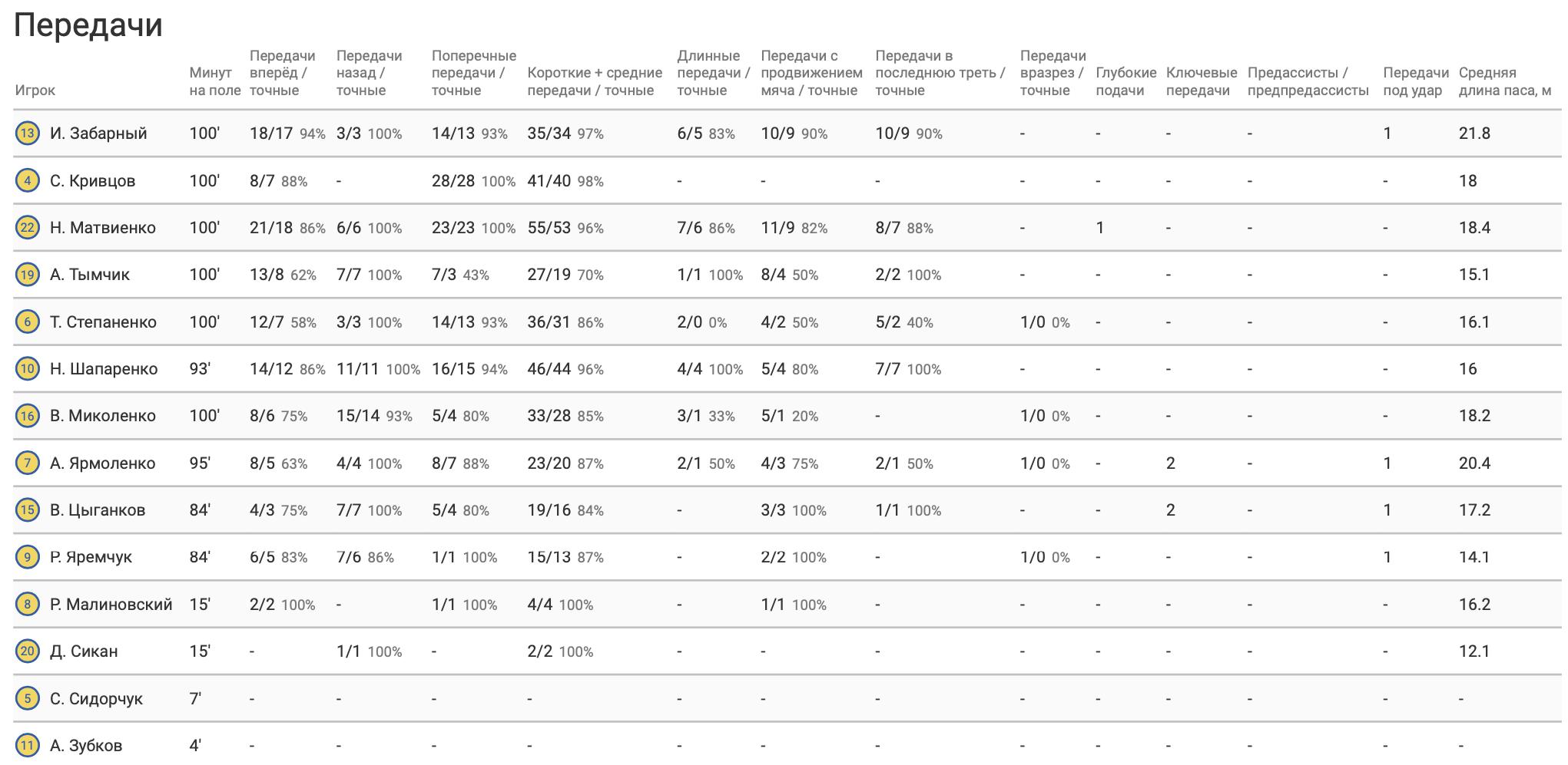 Украина - Франция: Николай Матвиенко - лучший по количеству передач, или Еще немного до французов - изображение 3