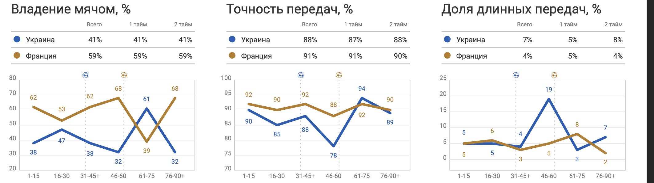 Украина - Франция: Николай Матвиенко - лучший по количеству передач, или Еще немного до французов - изображение 1