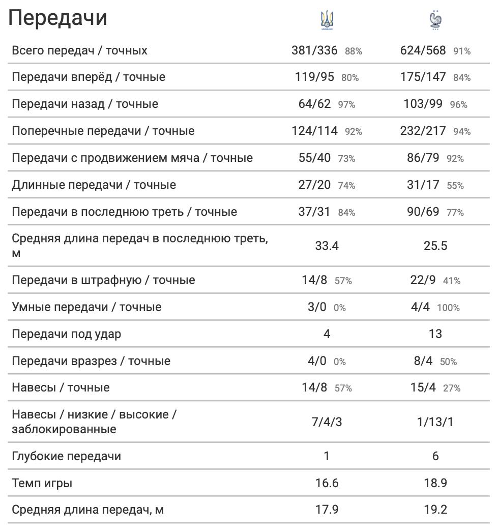 Украина - Франция: Николай Матвиенко - лучший по количеству передач, или Еще немного до французов - изображение 2