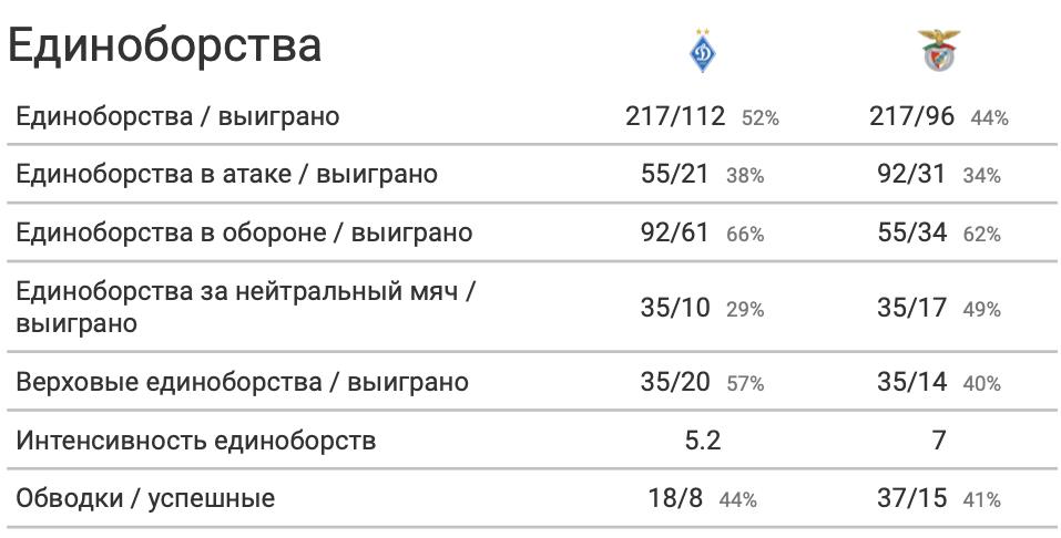 """""""Динамо"""" - """"Бенфика"""": игра в обороне, лучше атаки - изображение 1"""