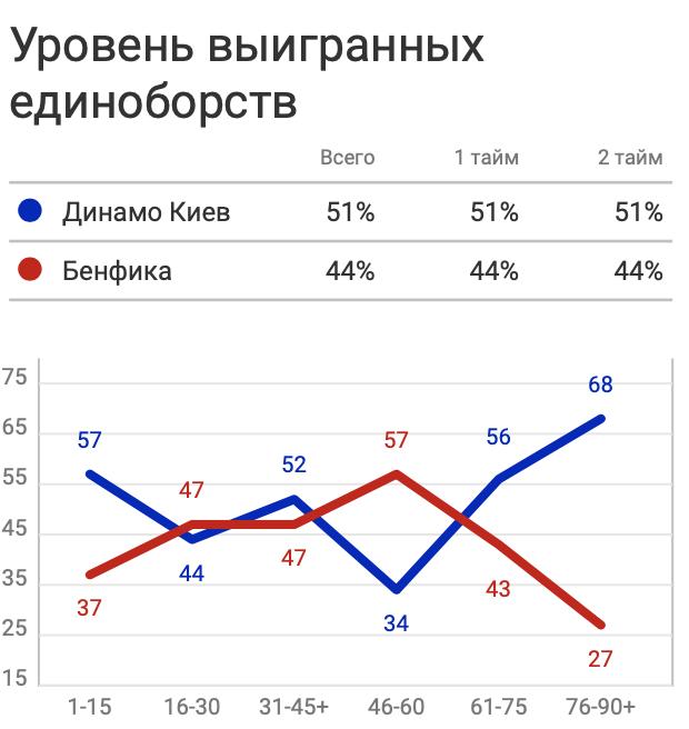 """""""Динамо"""" - """"Бенфика"""": игра в обороне, лучше атаки - изображение 3"""