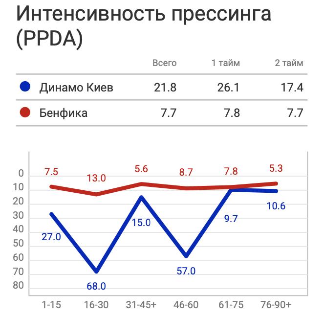 """""""Динамо"""" - """"Бенфика"""": игра в обороне, лучше атаки - изображение 4"""