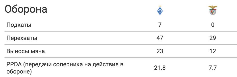 """""""Динамо"""" - """"Бенфика"""": игра в обороне, лучше атаки - изображение 2"""