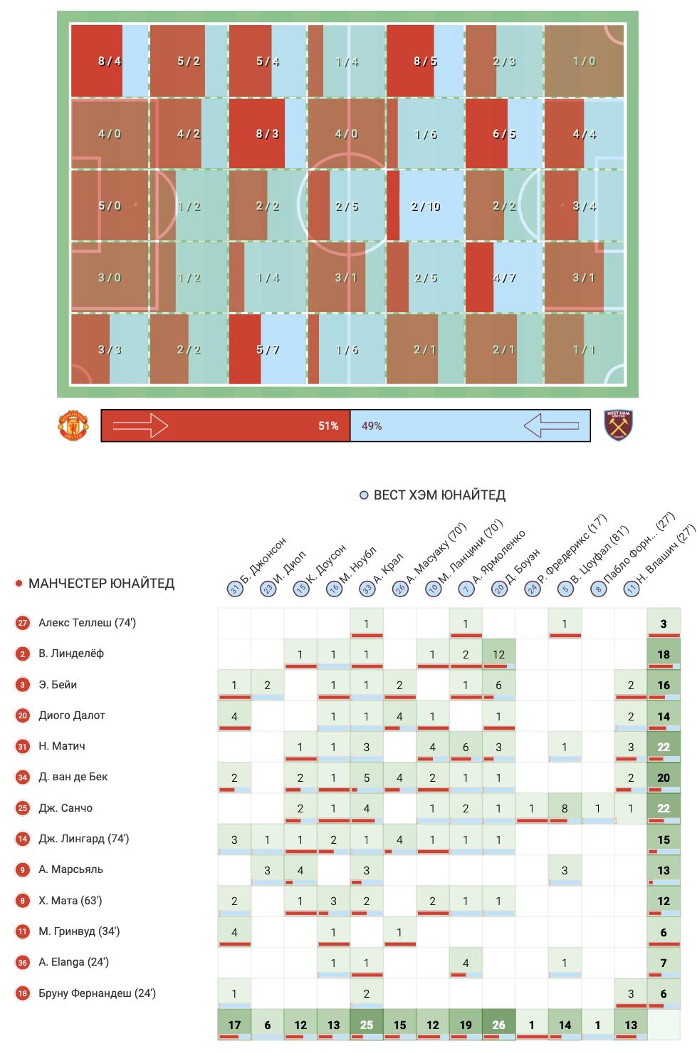 """Как Ярмоленко помог выбить """"Манчестер Юнайтед"""" из Кубка английской Лиги - изображение 7"""