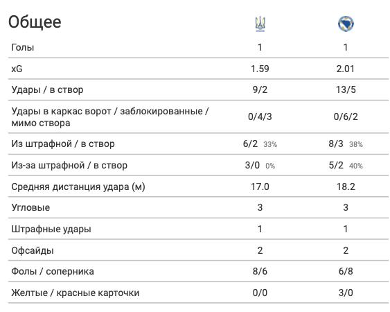 Украина - Босния и Герцеговина: чей xG выше, или А хоть в чем-то украинцы были лучше? - изображение 1