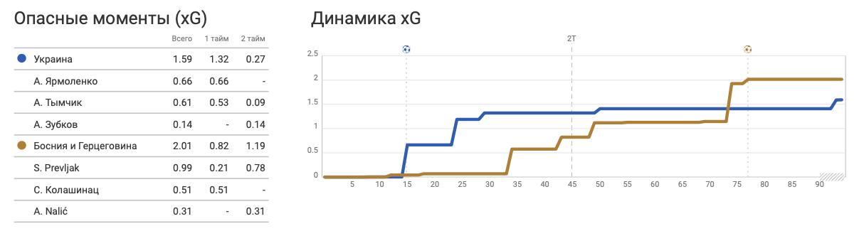 Украина - Босния и Герцеговина: чей xG выше, или А хоть в чем-то украинцы были лучше? - изображение 2