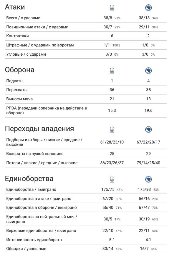 Украина - Босния и Герцеговина: чей xG выше, или А хоть в чем-то украинцы были лучше? - изображение 4