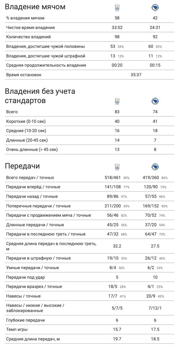 Украина - Босния и Герцеговина: чей xG выше, или А хоть в чем-то украинцы были лучше? - изображение 5